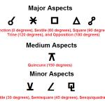 beliefnet-astrology-matthew-currie-aspects